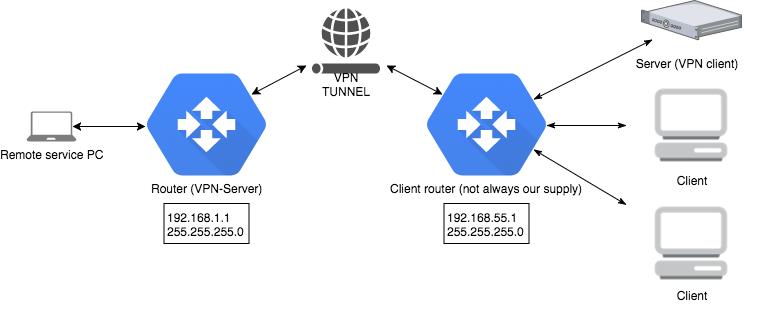 Reverse VPN Connections