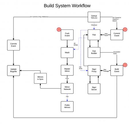https://clearos.com/dokuwiki2/lib/exe/fetch.php?w=450&tok=d71dda&media=content:en_us:dev_build_system_workflow.png