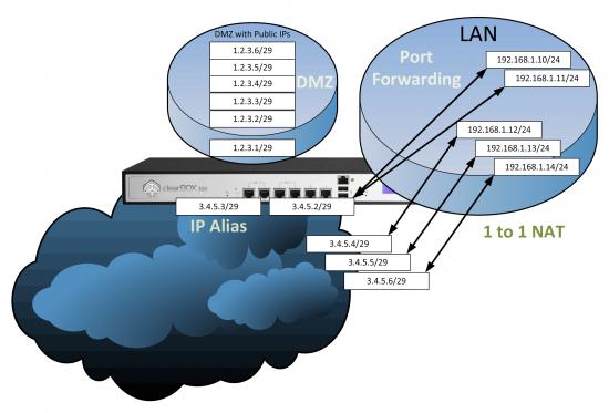 Select Your Firewall Method